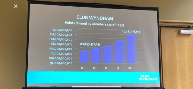 Club Wyndham Points Owned By Members.png
