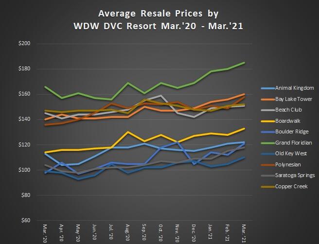 WDW-Graph-MAR.jpg